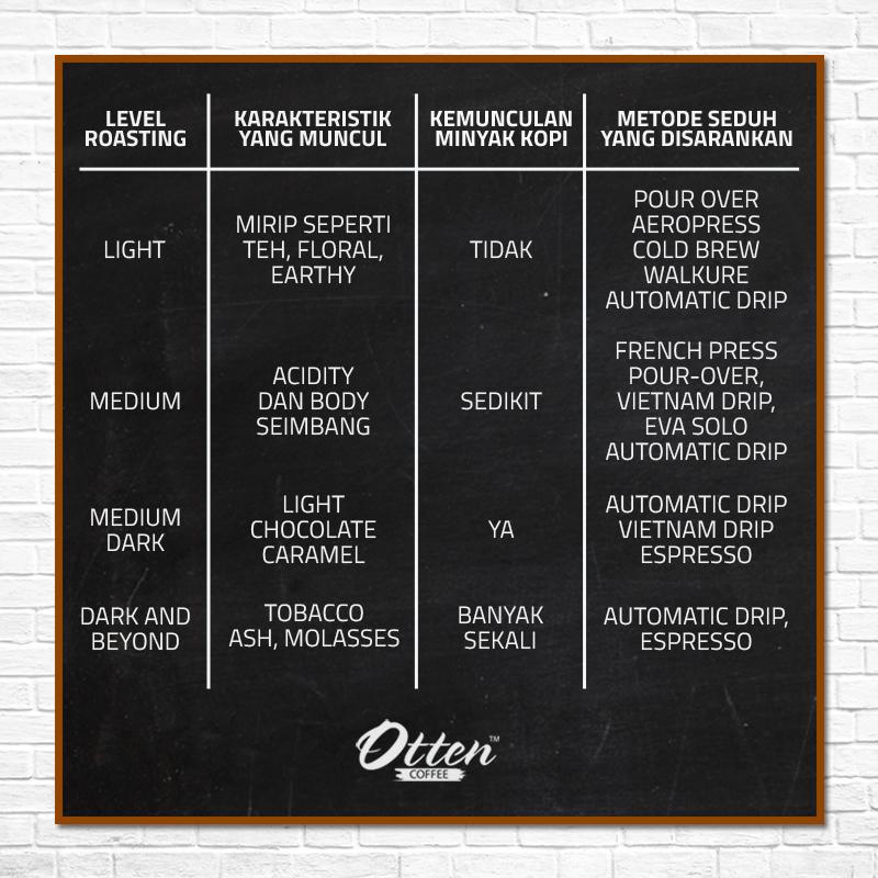 tabel tentang kopi